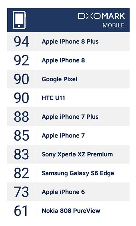 Фото - iPhone 8 Plus назван обладателем лучшей камеры среди смартфонов»
