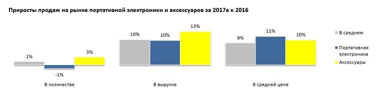 Фото - «Евросеть»: в России стали покупать больше дорогих смартфонов»