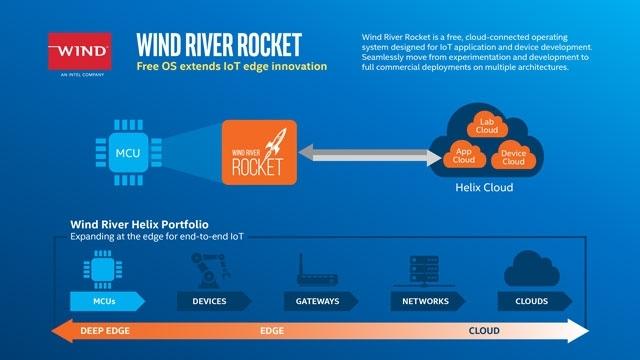 Фото - Ещё один неудачный проект: Intel избавляется от компании Wind River»