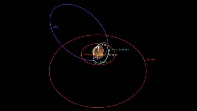 Фото - Как NASA избегает «пробок» на Марсе
