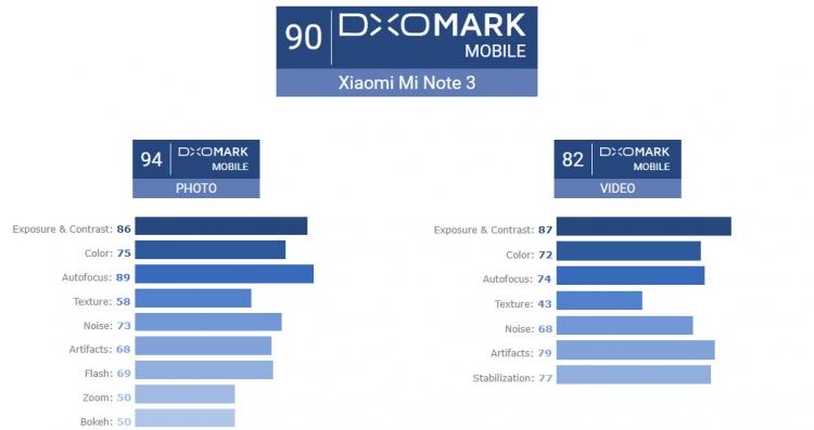Фото - DxOMark: Xiaomi Mi Note 3 фотографирует лучше iPhone 8″