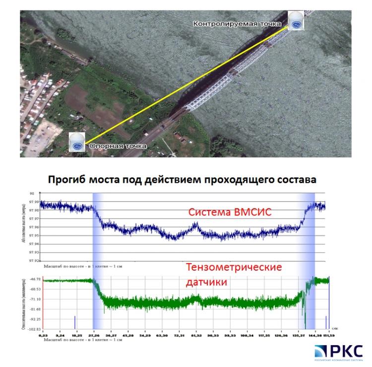 Фото - Мост Транссибирской магистралиполучит систему мониторинга ГЛОНАСС»