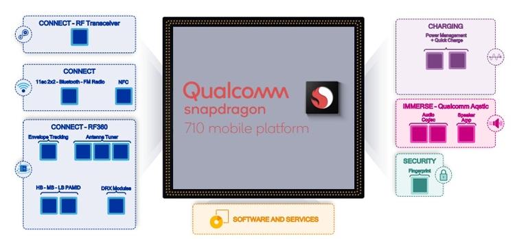 Фото - Snapdragon 710: процессор с восемью ядрами Kryo 360 и ускорителем Adreno 616″
